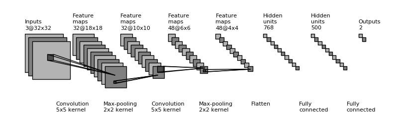 Backpropagation In Convolutional Neural Networks | DeepGrid
